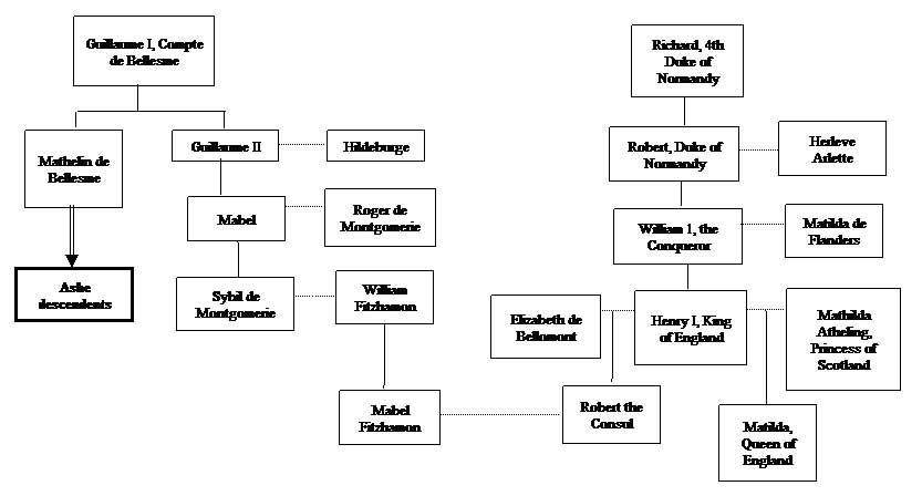 King William the Conqueror Family Tree